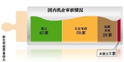 """乳企巨资改造闯关""""最严审查"""""""